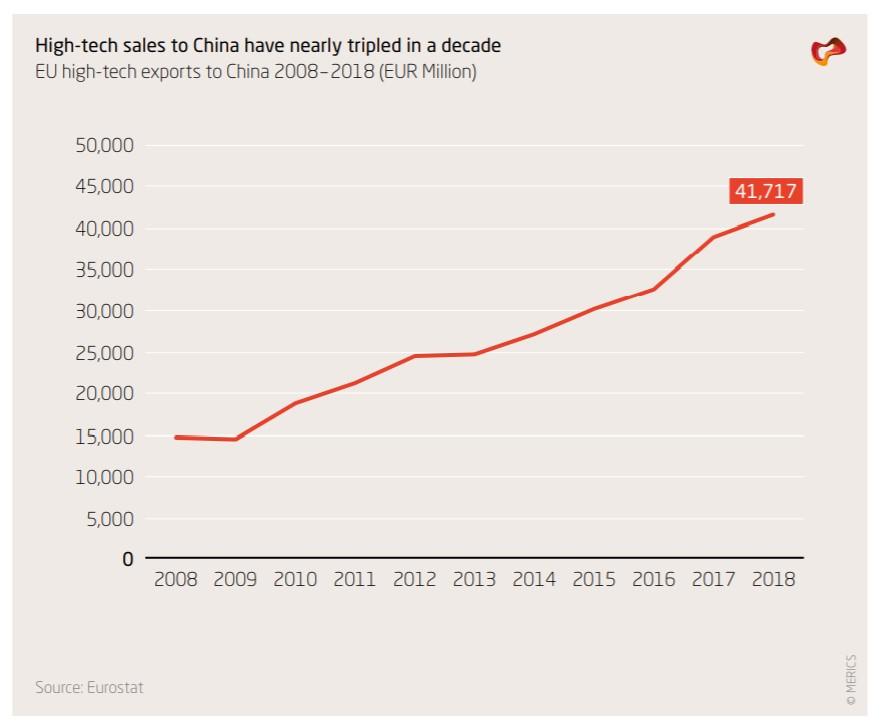 Holland - China: voorspelling over de nieuwe relatie